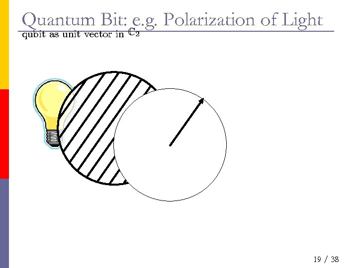 Quantum Bit: Ce. g. Polarization of Light qubit as unit vector in 2 19