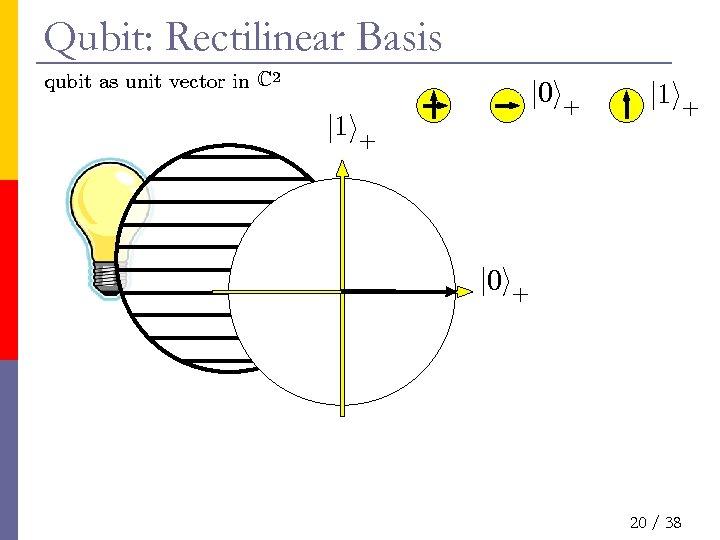 Qubit: Rectilinear Basis qubit as unit vector in C 2 j 0 i+ j
