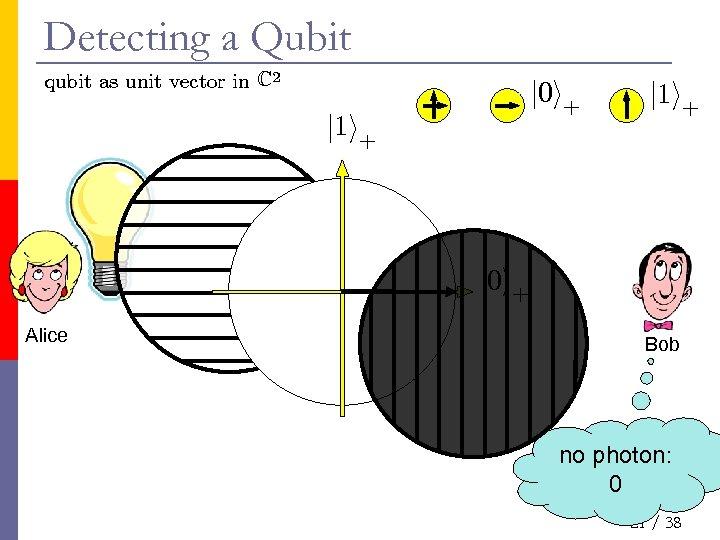 Detecting a Qubit qubit as unit vector in C 2 j 0 i+ j