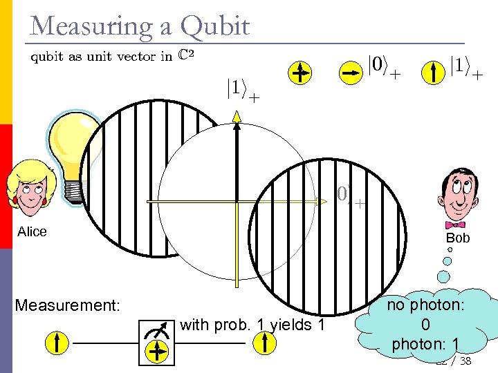 Measuring a Qubit qubit as unit vector in C 2 j 0 i+ j
