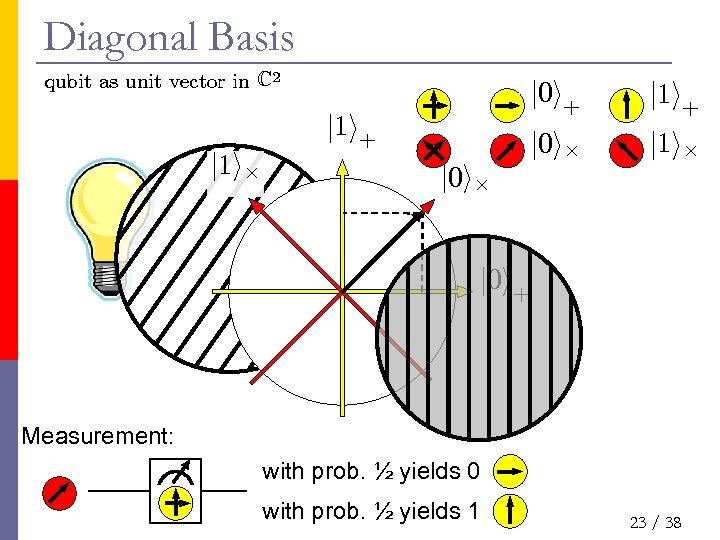 Diagonal Basis qubit as unit vector in C 2 j 0 i+ j 1