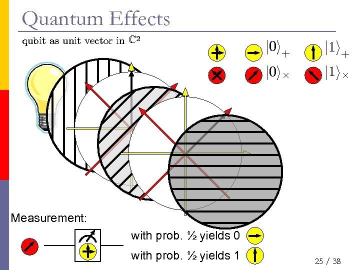 Quantum Effects qubit as unit vector in C 2 j 0 i+ j 1