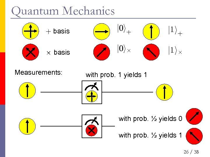 Quantum Mechanics + basis j 0 i+ j 1 i+ £ basis j 0