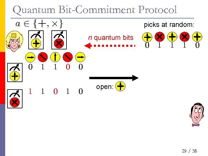 Quantum Bit-Commitment Protocol picks at random: n quantum bits 0 1 1 0 0