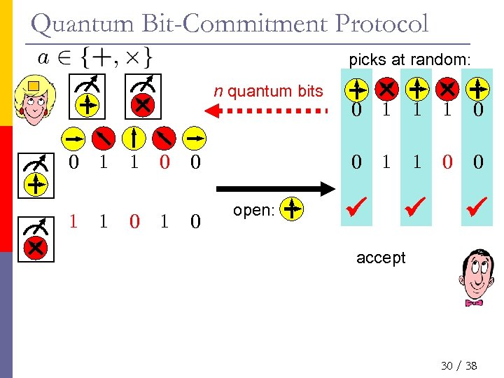 Quantum Bit-Commitment Protocol picks at random: n quantum bits 0 1 1 0 1