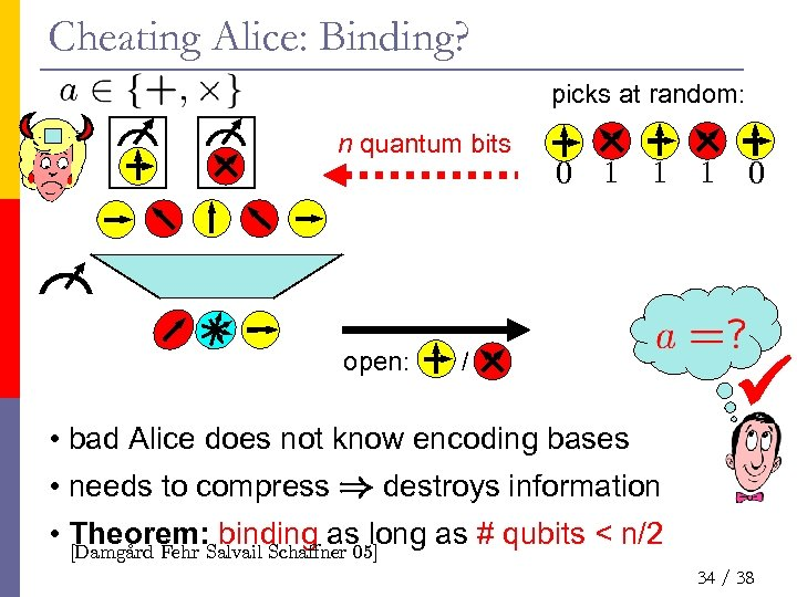 Cheating Alice: Binding? picks at random: n quantum bits open: 0 1 1 /