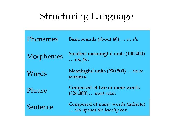 Structuring Language Phonemes Basic sounds (about 40) … ea, sh. Morphemes Smallest meaningful units