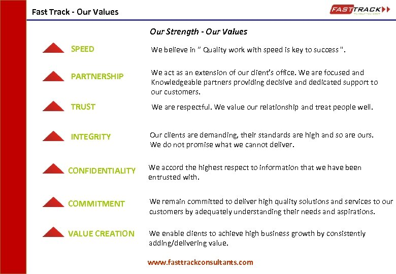 Fast Track - Our Values Our Strength - Our Values SPEED We believe in