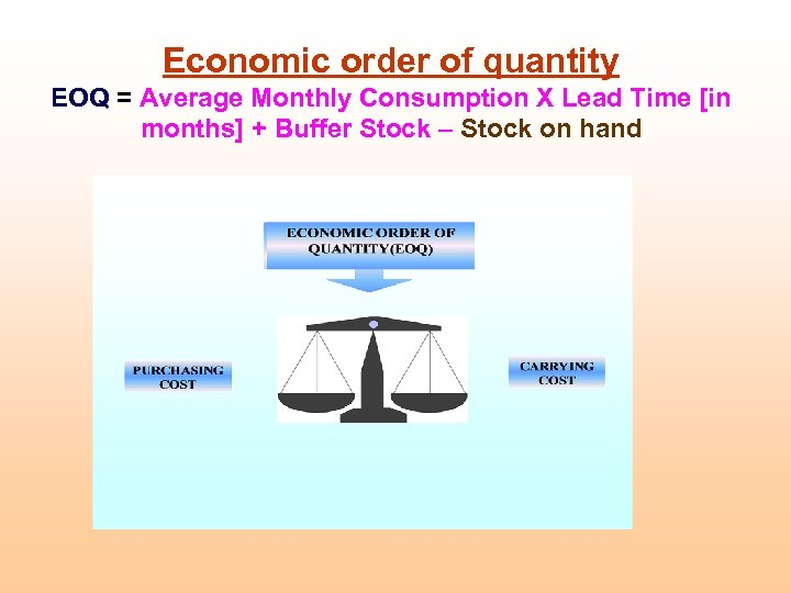 Economic order of quantity EOQ = Average Monthly Consumption X Lead Time [in months]