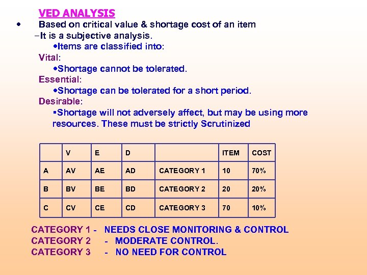 • VED ANALYSIS Based on critical value & shortage cost of an item
