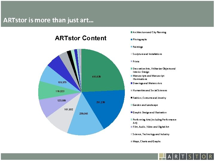 Art. STOR ARTstor is more than just art… Architecture and City Planning ARTstor Content