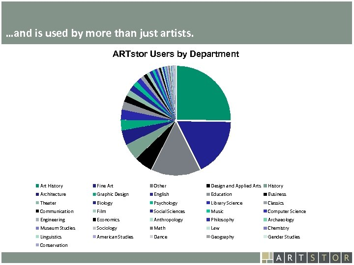 Art. STOR …and is used by more than just artists. ARTstor Users by Department