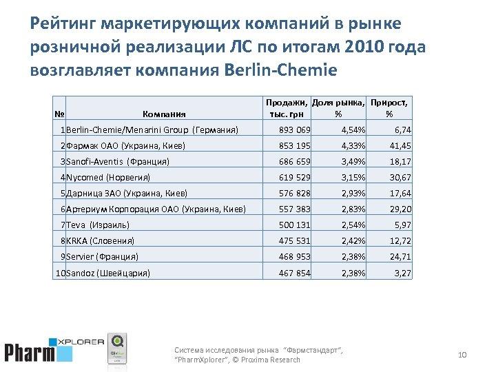 Рейтинг маркетирующих компаний в рынке розничной реализации ЛС по итогам 2010 года возглавляет компания