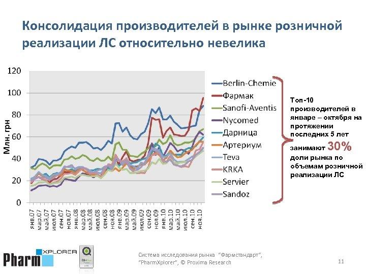 Консолидация производителей в рынке розничной реализации ЛС относительно невелика Топ-10 производителей в январе –