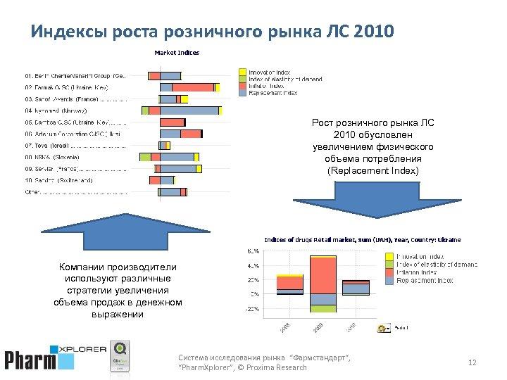 Индексы роста розничного рынка ЛС 2010 Рост розничного рынка ЛС 2010 обусловлен увеличением физического