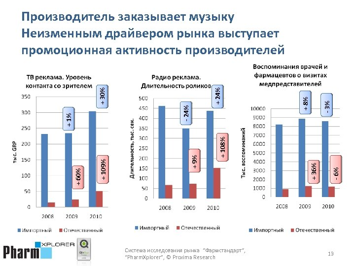 "- 3% + 8% Система исследования рынка ""Фармстандарт"", ""Pharm. Xplorer"", © Proxima Research -"