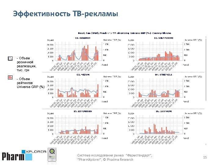 Эффективность ТВ-рекламы - Объем розничной реализации, тыс. грн - Объем рейтингов Universe GRP (%)