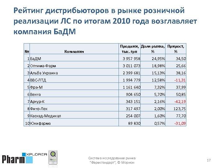 Рейтинг дистрибьюторов в рынке розничной реализации ЛС по итогам 2010 года возглавляет компания Ба.