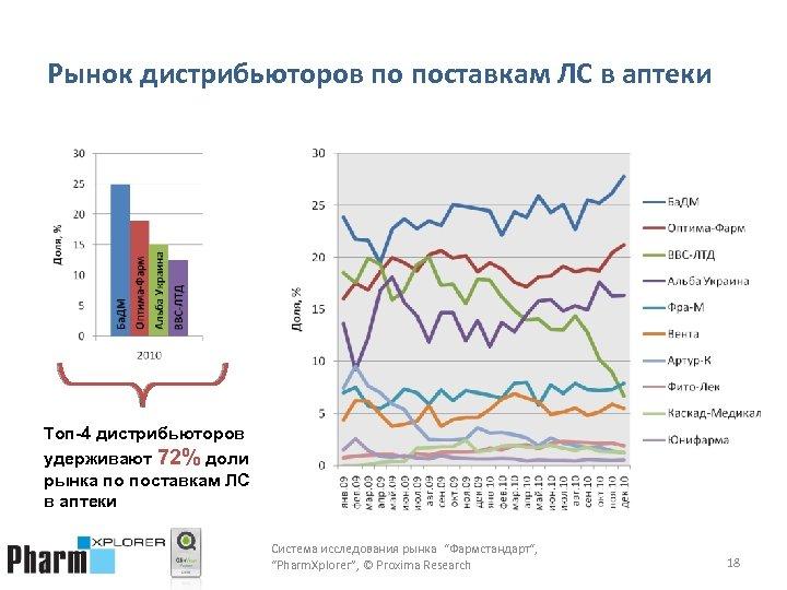 Рынок дистрибьюторов по поставкам ЛС в аптеки Топ-4 дистрибьюторов удерживают 72% доли рынка по