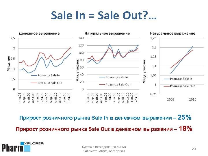 Sale In = Sale Out? … Прирост розничного рынка Sale In в денежном выражении