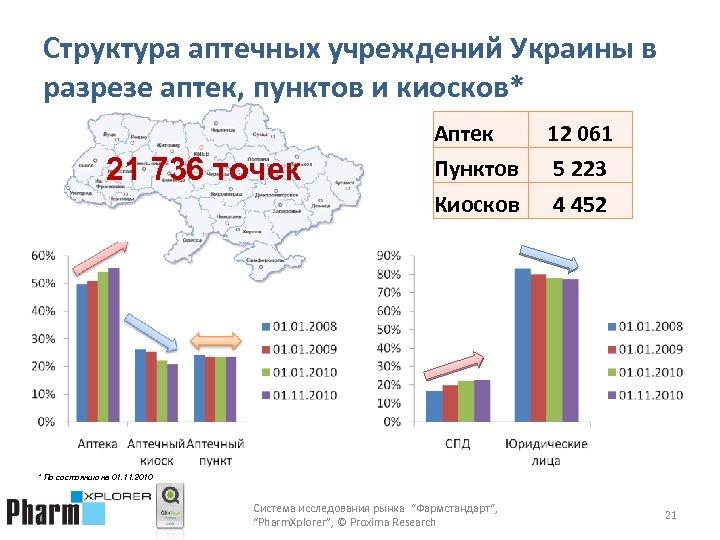 Структура аптечных учреждений Украины в разрезе аптек, пунктов и киосков* 21 736 точек Аптек