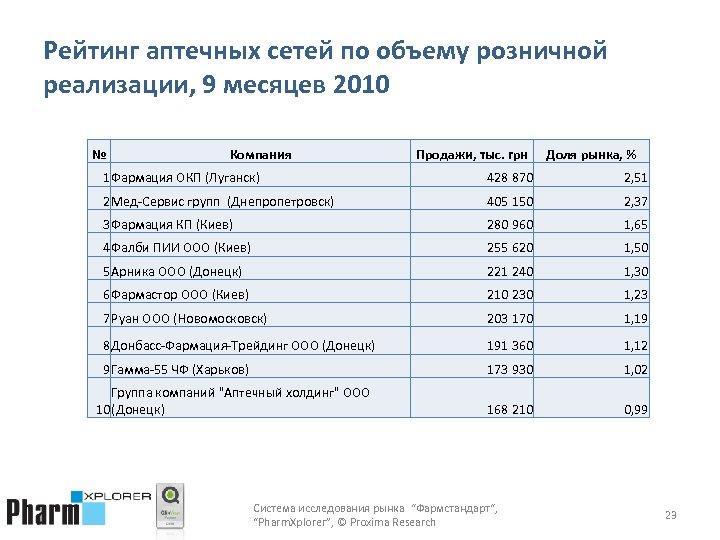 Рейтинг аптечных сетей по объему розничной реализации, 9 месяцев 2010 № Компания Продажи, тыс.
