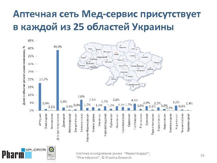 """Аптечная сеть Мед-сервис присутствует в каждой из 25 областей Украины Система исследования рынка """"Фармстандарт"""","""