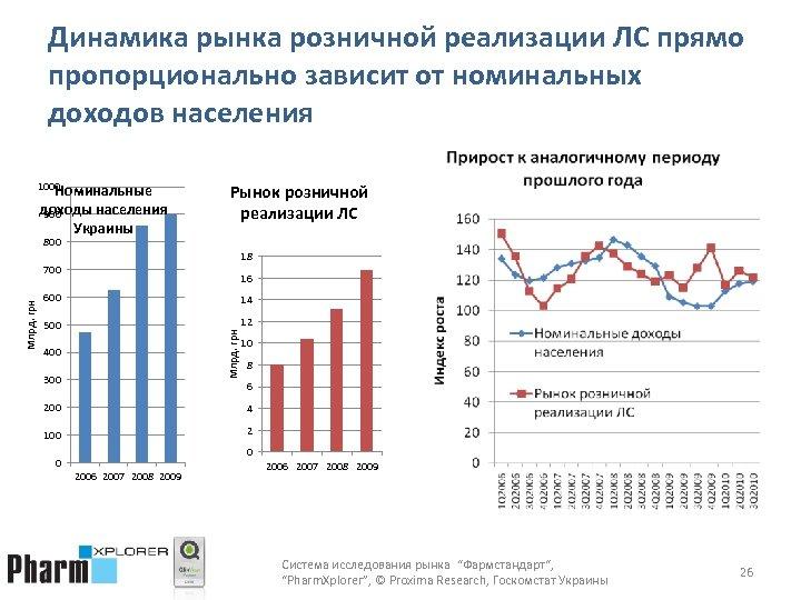 Динамика рынка розничной реализации ЛС прямо пропорционально зависит от номинальных доходов населения 1000 Номинальные
