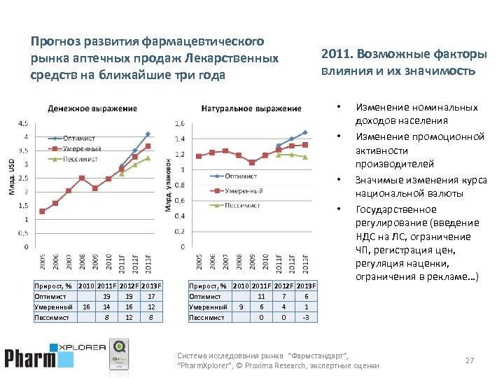 Прогноз развития фармацевтического рынка аптечных продаж Лекарственных средств на ближайшие три года 2011. Возможные