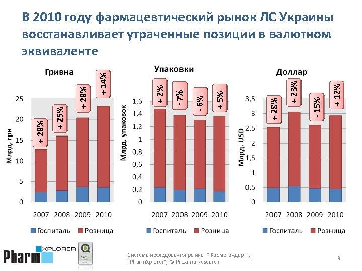 "Система исследования рынка ""Фармстандарт"", ""Pharm. Xplorer"", © Proxima Research + 12% - 15% +"