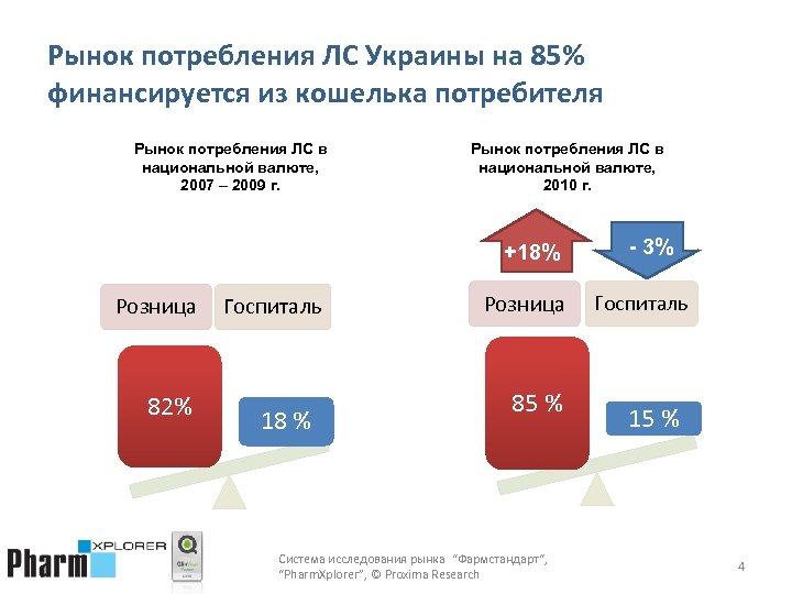 Рынок потребления ЛС Украины на 85% финансируется из кошелька потребителя Рынок потребления ЛС в