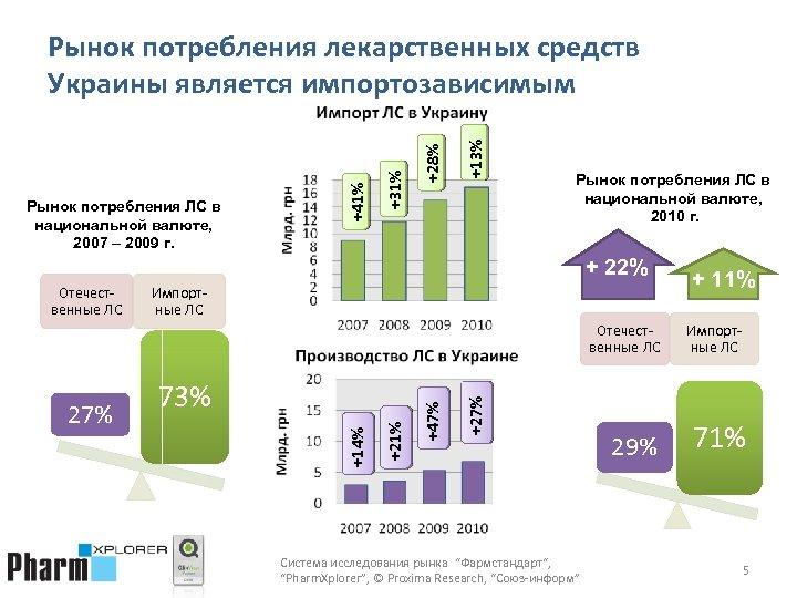 +13% +28% +31% Рынок потребления ЛС в национальной валюте, 2007 – 2009 г. +41%
