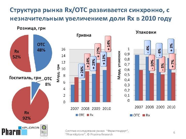 "Система исследования рынка ""Фармстандарт"", ""Pharm. Xplorer"", © Proxima Research + 3% + 7% -"