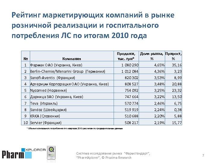Рейтинг маркетирующих компаний в рынке розничной реализации и госпитального потребления ЛС по итогам 2010