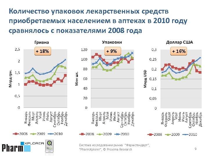 Количество упаковок лекарственных средств приобретаемых населением в аптеках в 2010 году сравнялось с показателями