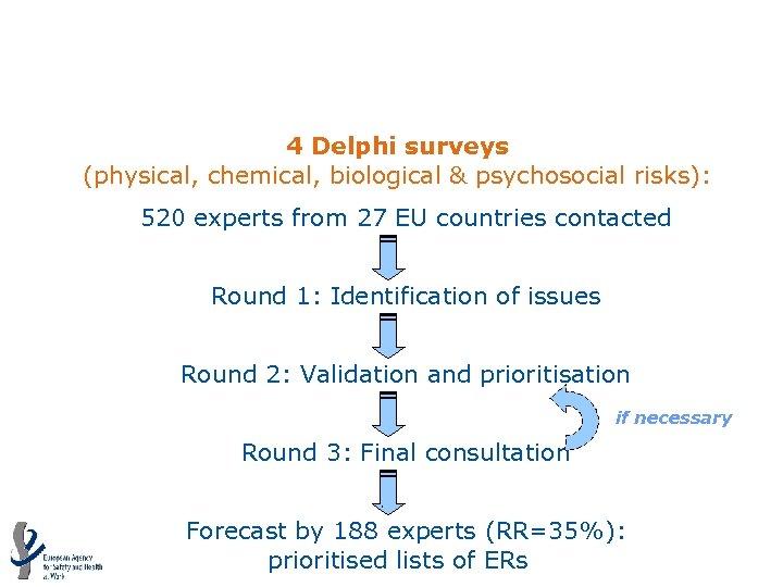 Expert forecasts of ERs: Delphi surveys 4 Delphi surveys (physical, chemical, biological & psychosocial