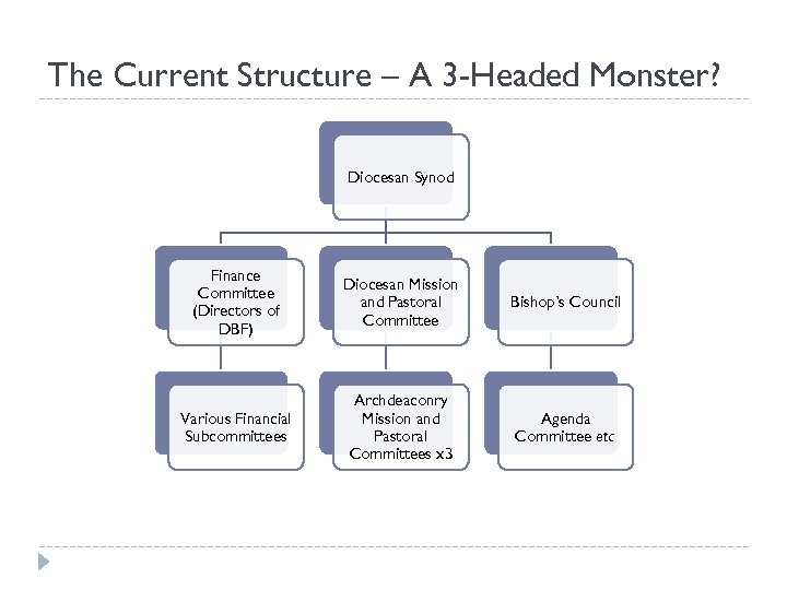 The Current Structure – A 3 -Headed Monster? Diocesan Synod Finance Committee (Directors of