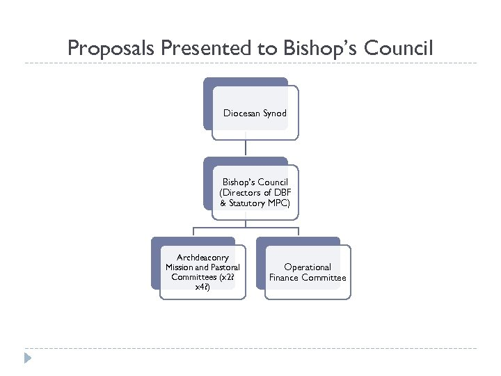 Proposals Presented to Bishop's Council Diocesan Synod Bishop's Council (Directors of DBF & Statutory