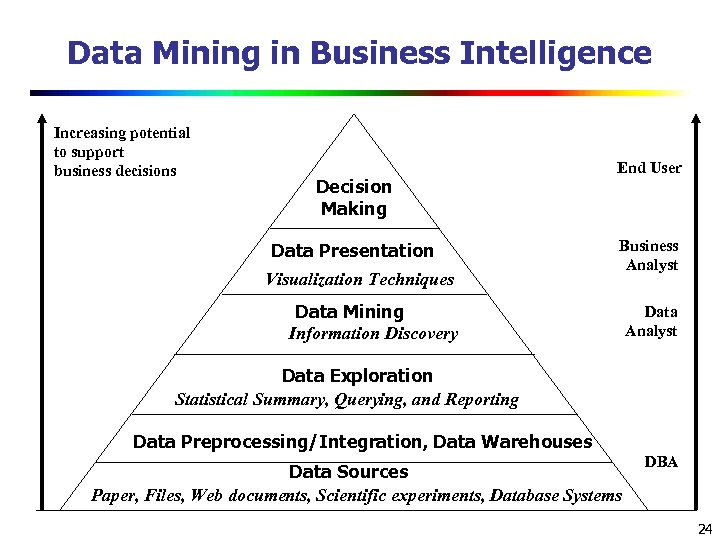 Data Mining in Business Intelligence Increasing potential to support business decisions Decision Making Data