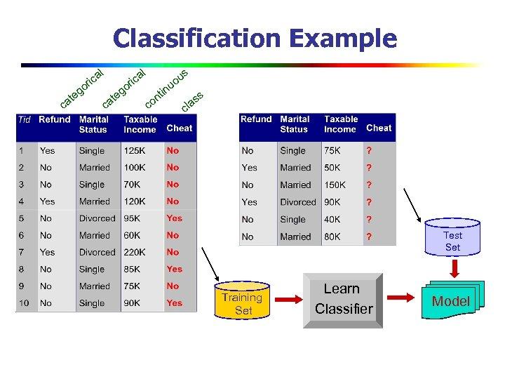Classification Example o ca g te l ca ri o ca g te in