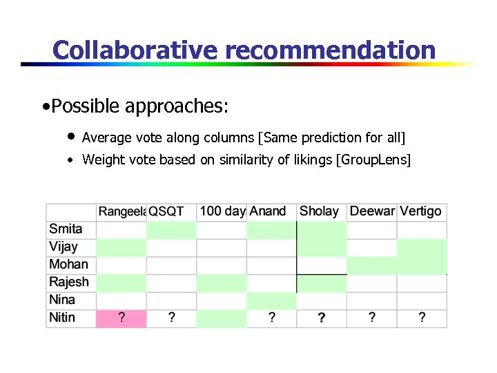 Collaborative recommendation • Possible approaches: • Average vote along columns [Same prediction for all]