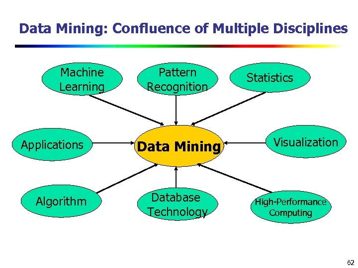 Data Mining: Confluence of Multiple Disciplines Machine Learning Applications Algorithm Pattern Recognition Data Mining