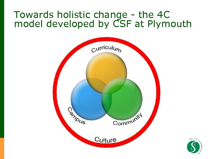 Towards holistic change - the 4 C model developed by CSF at Plymouth
