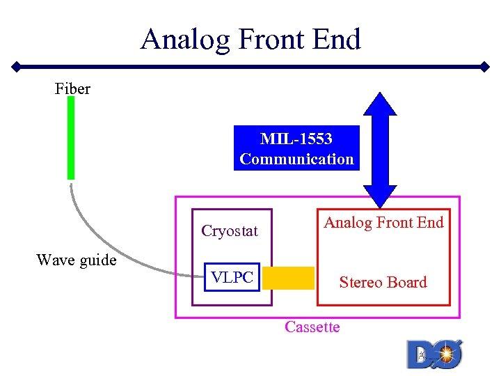 Analog Front End Fiber MIL-1553 Communication Cryostat Wave guide Analog Front End VLPC Stereo