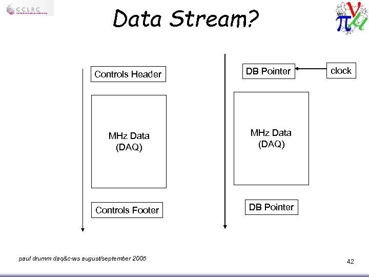 Data Stream? Controls Header DB Pointer MHz Data (DAQ) Controls Footer clock DB Pointer