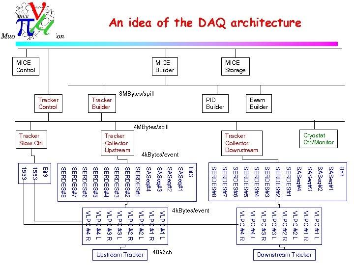 An idea of the DAQ architecture 4 k. Bytes/event Bit 3 SASeq#1 SASeq#2 SASeq#3