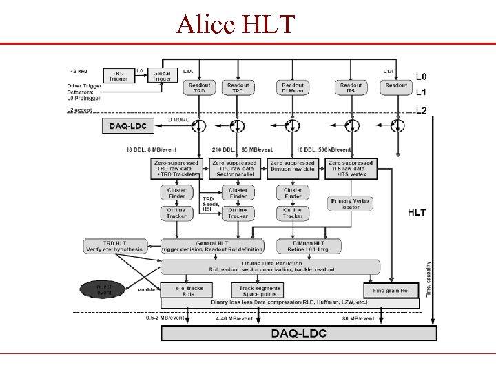 Alice HLT
