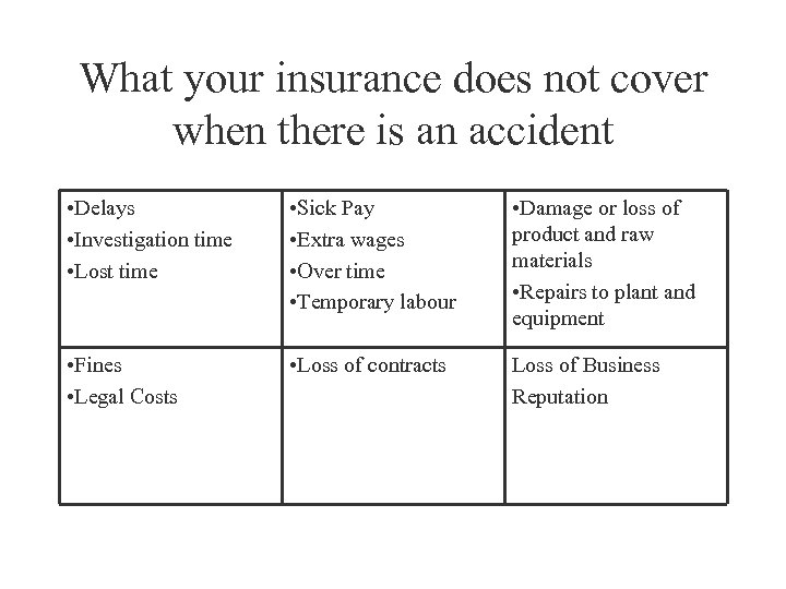 What your insurance does not cover when there is an accident • Delays •