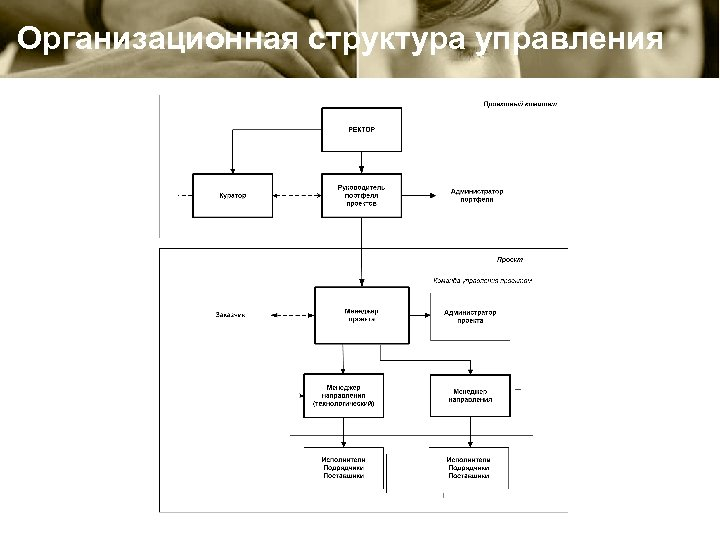Организационная структура управления