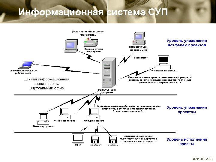 Информационная система СУП ЛАНИТ, 2008
